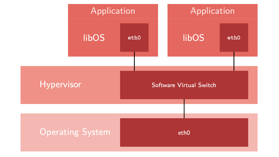 Structure of a library operating system